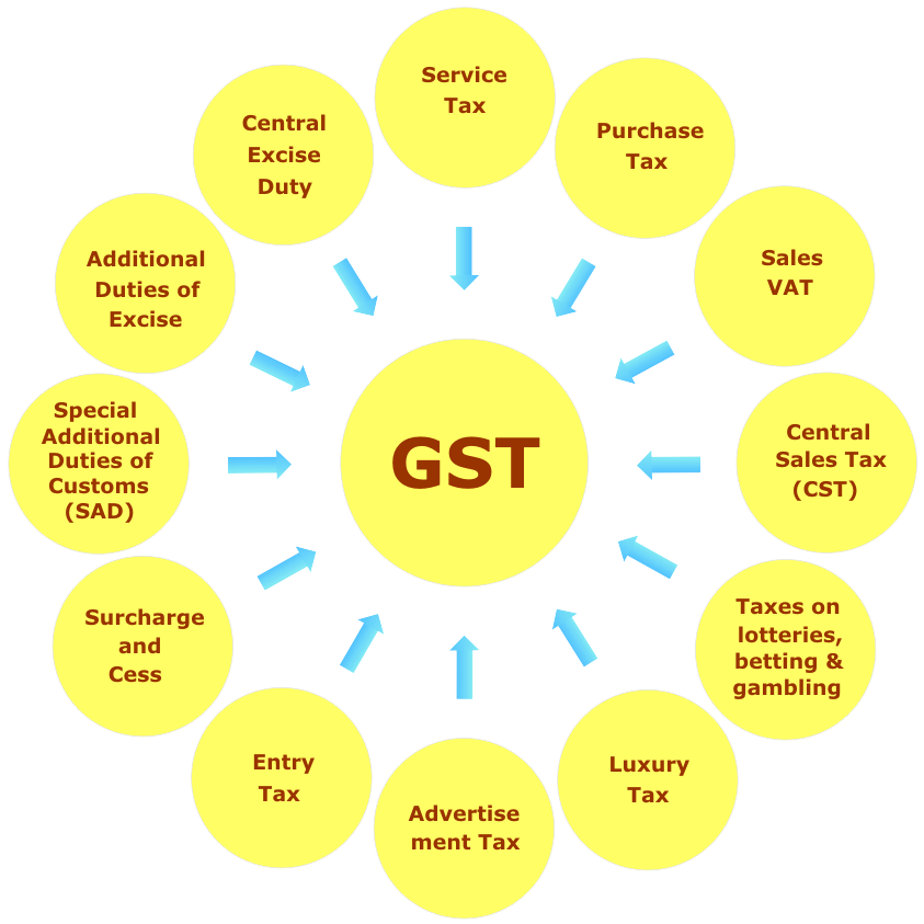 GST, Service Tax, Purchase Tax, Sales VAT, Central Sales Tax (CST),Taxes on lotteries, betting & gambling, Additional Duties of Excise, Advertisement Tax, Entry Tax, Surcharge and Cess, Special Additional Duties of Customs (SAD), Central Excise Duty, Luxury Tax