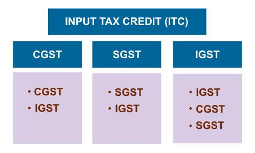 CGST, IGST, SGST, INPUT TAX CREDIT (ITC)